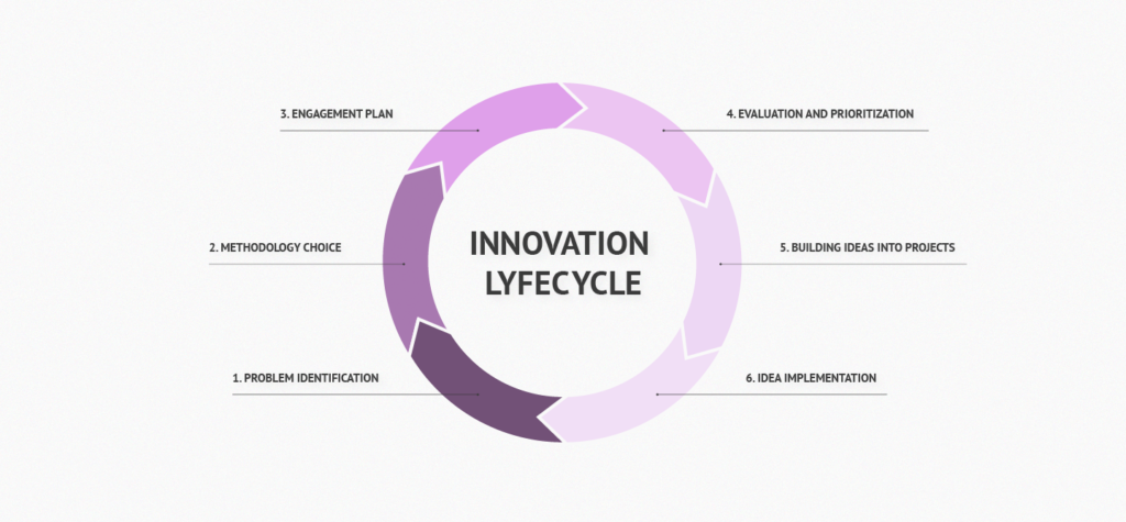 SaaS product innovation lifecycle