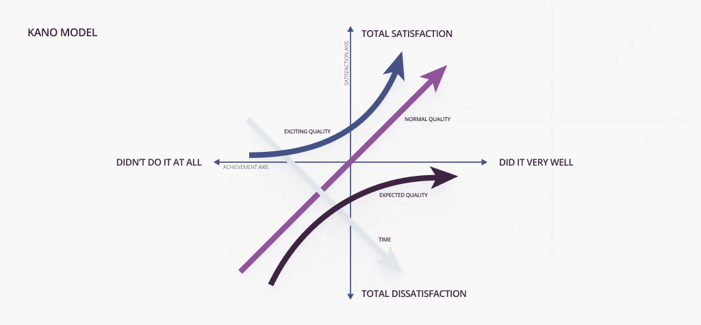 Kano model prioritization method